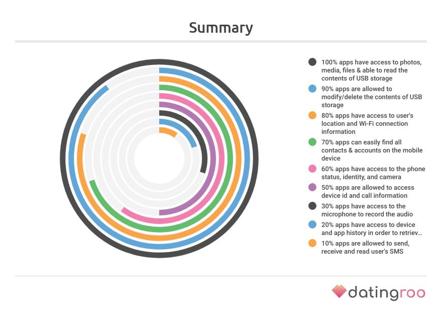 Datenzugriff Diagramm
