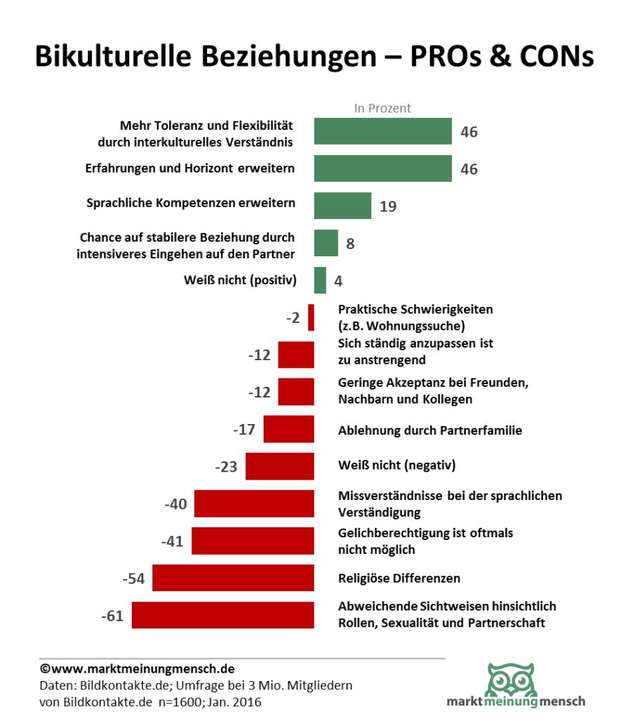 Grafik zur Bildkontakte-Umfrage über Bikulturelle Beziehungen