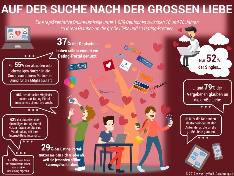 Infografik Datingportale und die große Liebe