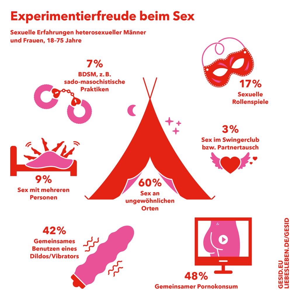 Gesid Infografik über Experimentierfreude beim Sex