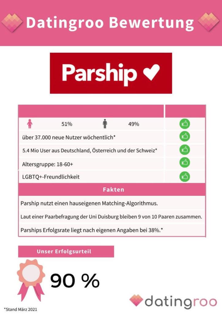 Datingroo Bewertung der Erfolgschancen auf Parship