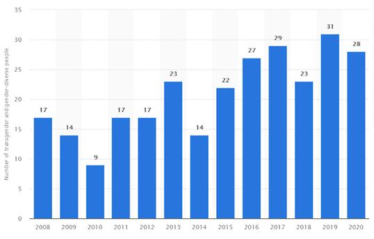 Statista-Grafik über Trans-Morde