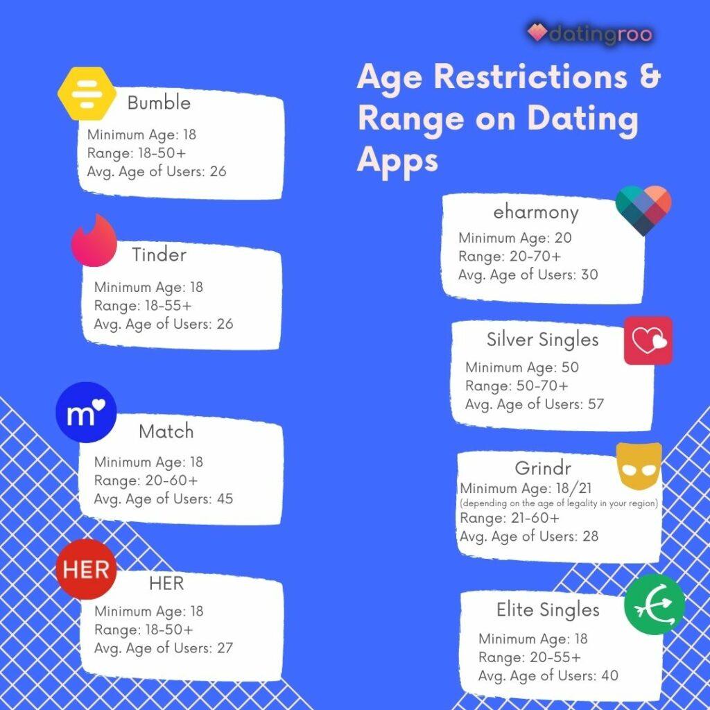Infografik von datingroo über Altersbeschränkungen und -spannen auf verschiedenen Dating-Apps